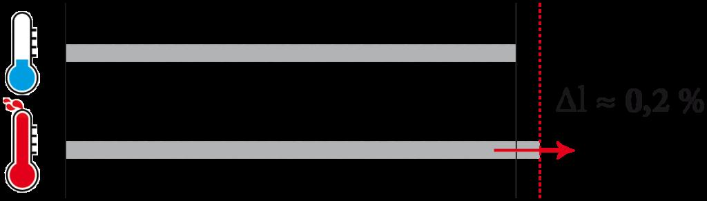 Stabilità termica dell'acciaio in confronto al carbonio CarboSix
