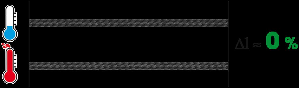 Stabilità termica del carbonio CarboSix
