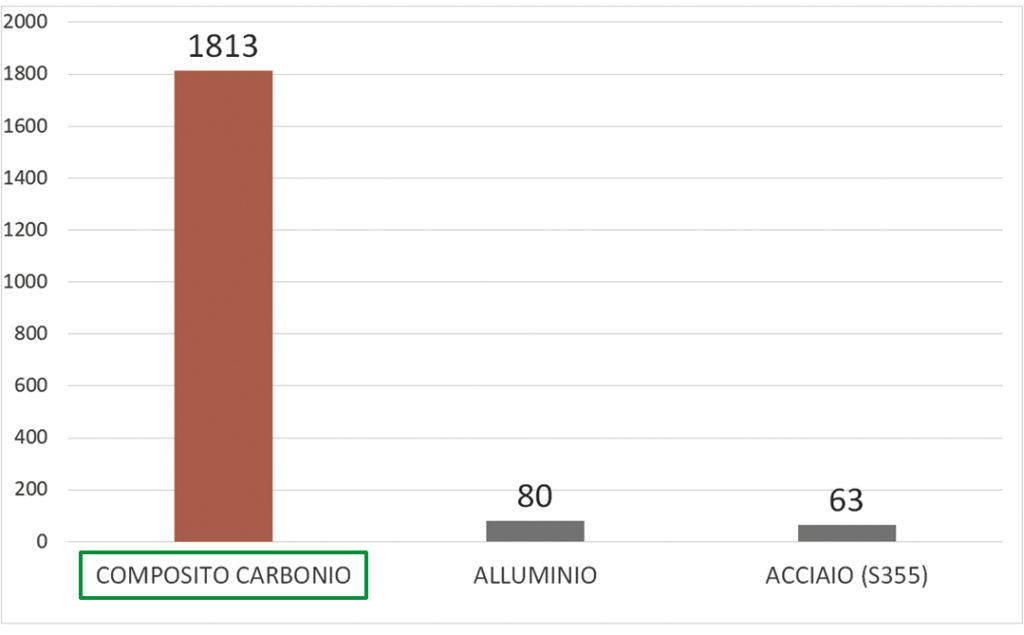 Rapporto resistenza/peso specifico tra composito di carbonio, alluminio e acciaio