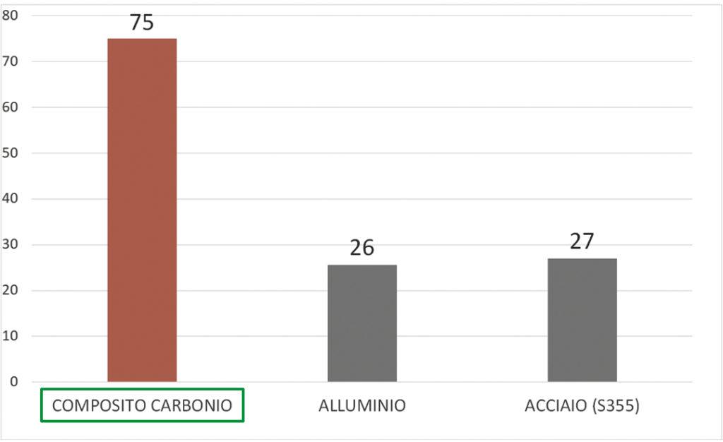 Rapporto rigidezza/peso specifico tra composito di carbonio, alluminio e acciaio