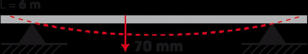 Rigidezza dell'acciaio in confronto al carbonio CarboSix