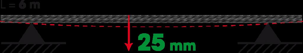 Rigidezza del carbonio Carbosix