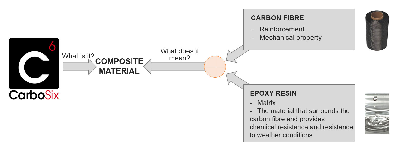 carbosix--carbon-composites-profiles
