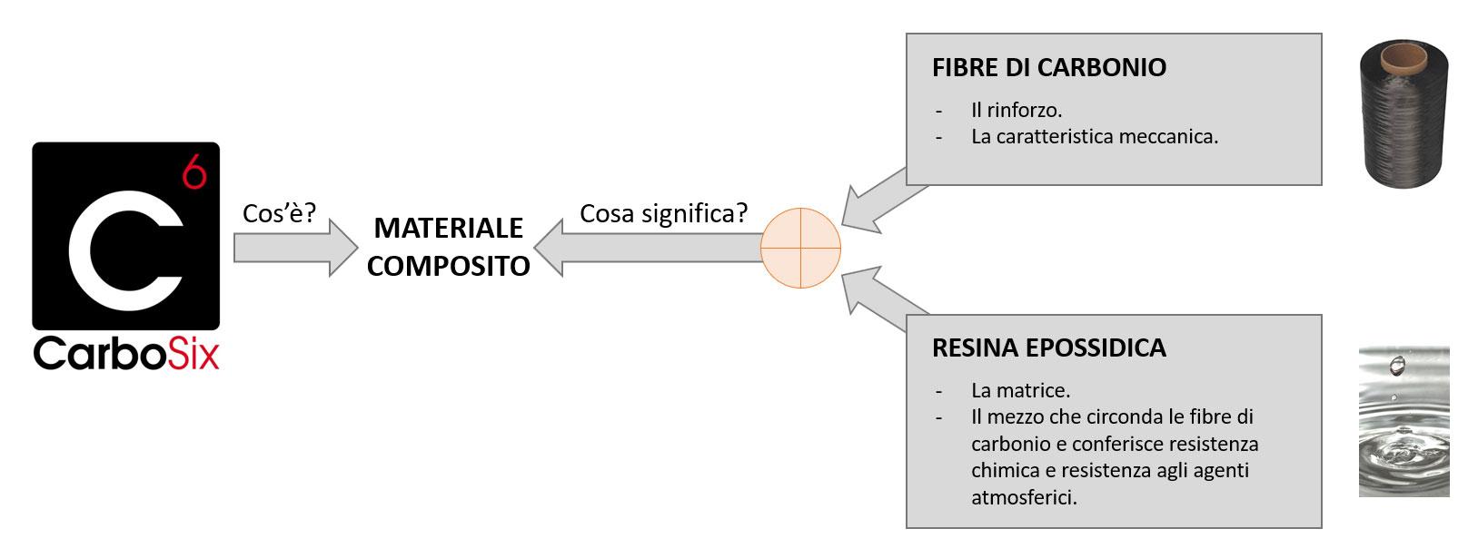 carbosix-realizzazione-profili-in-carbonio-compositi