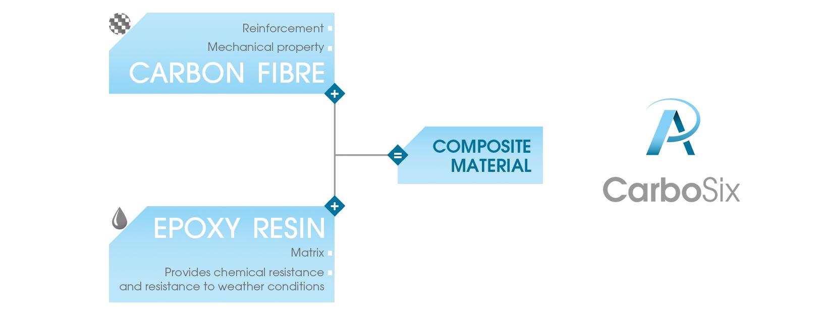carbosix-carbon-composites-profiles